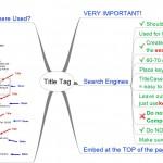 SEO Title Tags MindMap