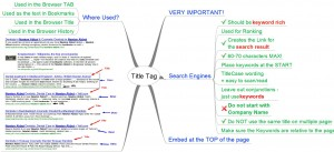SEO Title Tags MindMap
